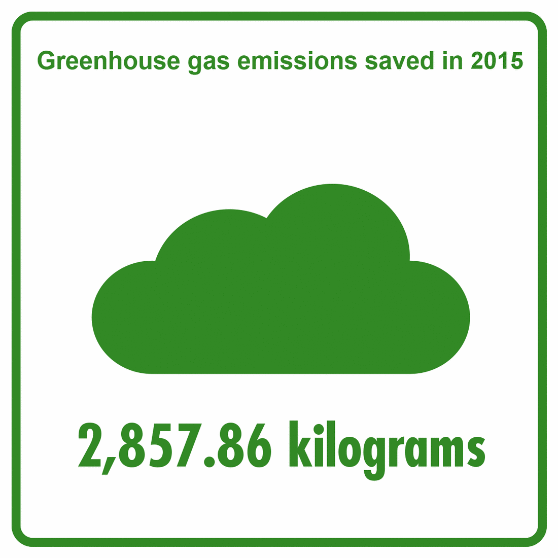 2015 - Saved greenhouse gas emissions