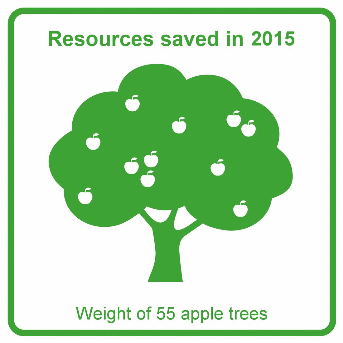2015 - Apple trees graph