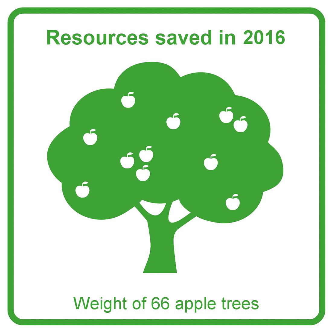 2016 - Apple trees graph
