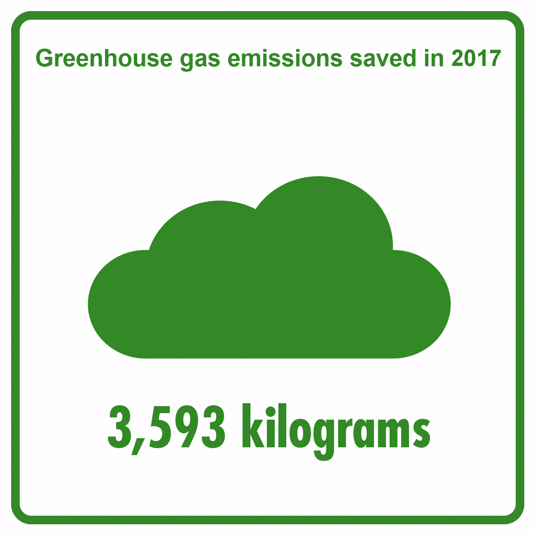2017 - Saved greenhouse gas emissions