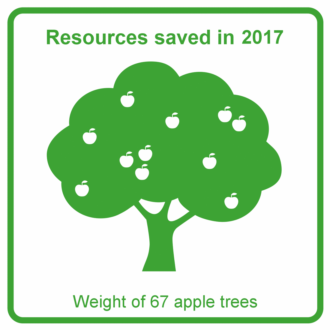 2017 - Apple trees graph