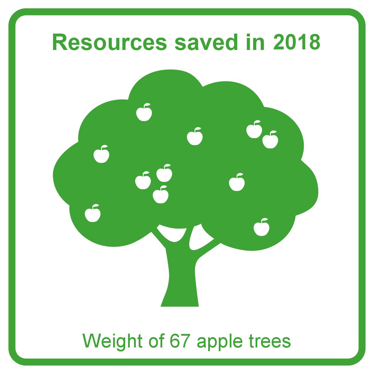 2018 - Apple trees graph