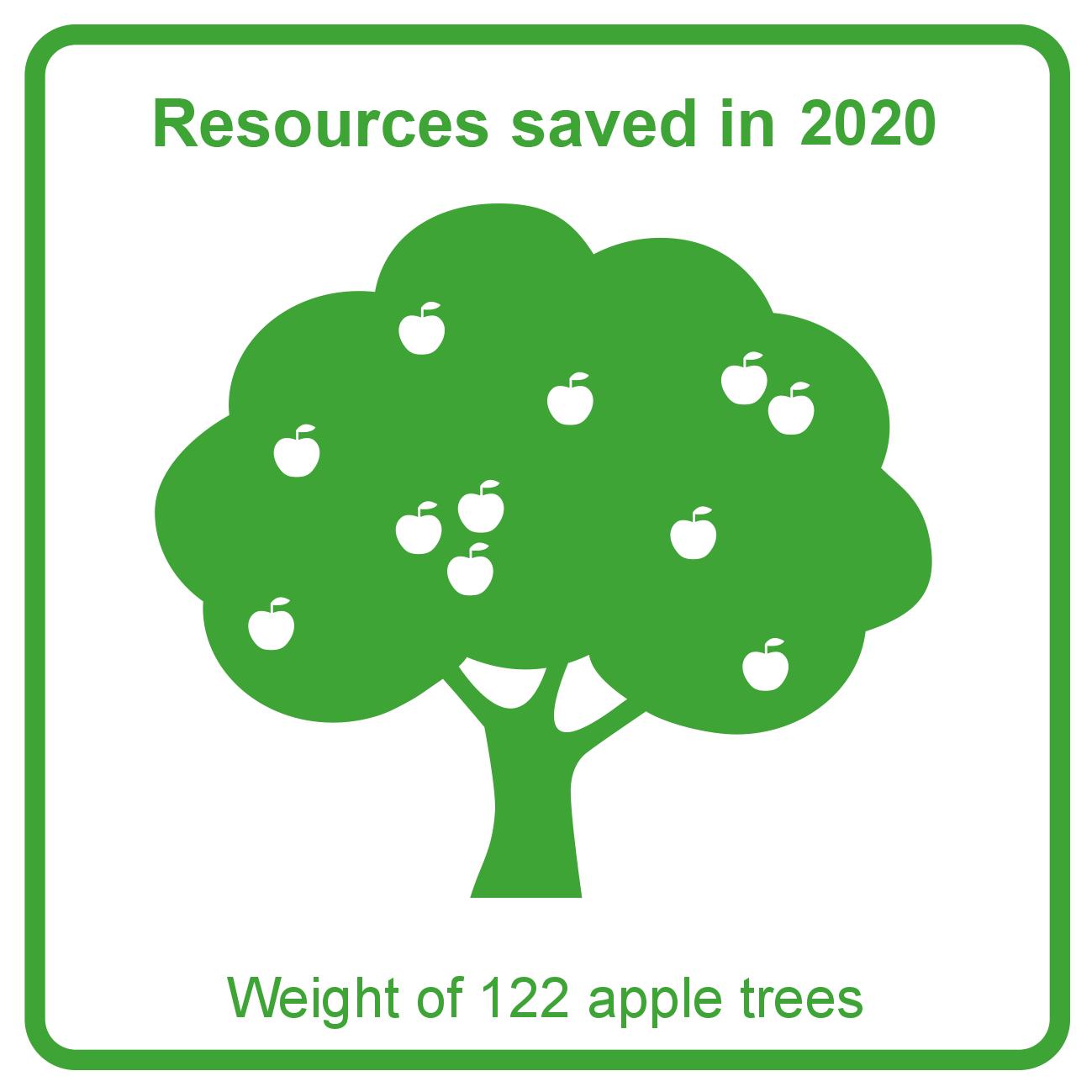 2020 - Apple trees graph