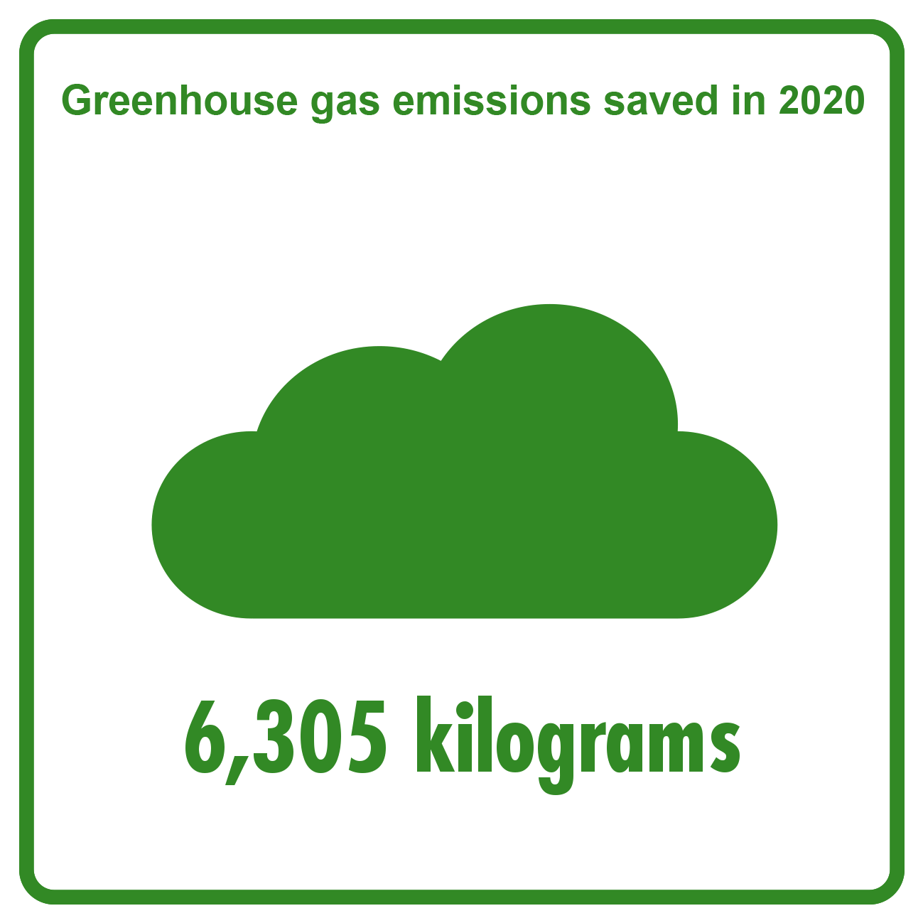 2020 - Saved greenhouse gas emissions