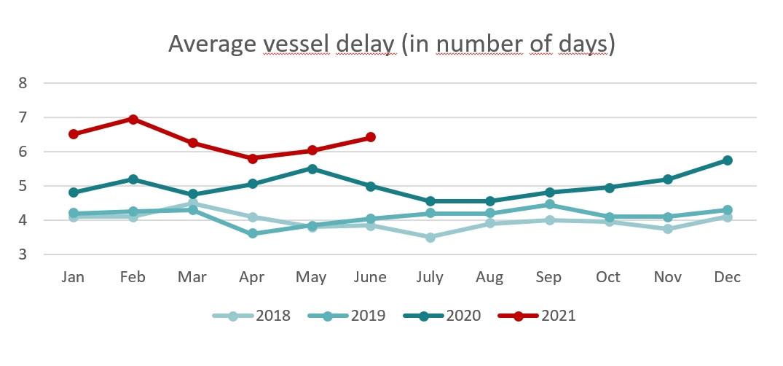 Chart Vessel Delay