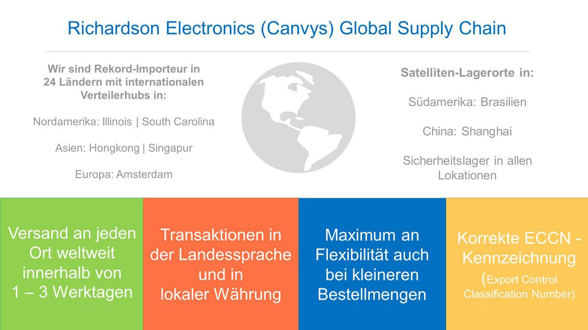 Illustration 3: Chart Global Supply Chain