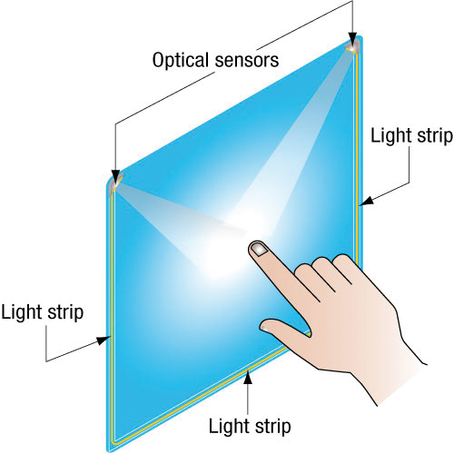 Illustration 1: Optical Touch